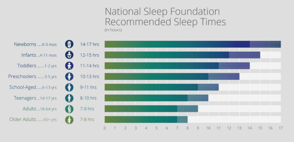 national sleep foundation recommended sleep times newborns need most at 14-17 hours and adults need between 7-9 hours